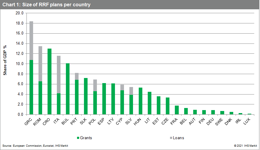 Greece economic data RRF