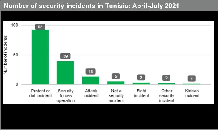 protest and riot data Tunisia