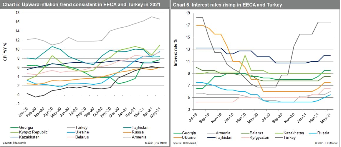 Upward inflation and interest rates data Europe
