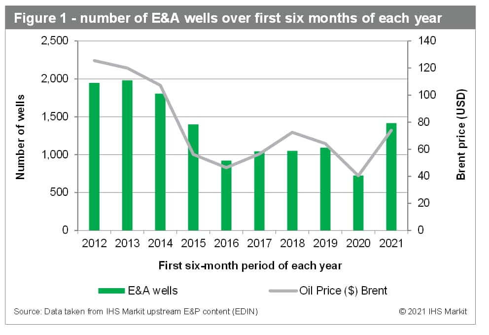 Number of E&A wells over first six months of each year