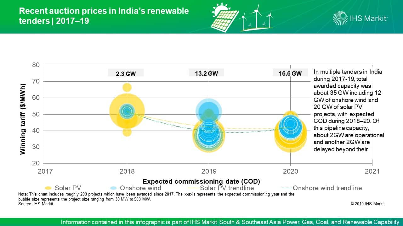 Low renewable auction prices in India – Aggressive bids or
