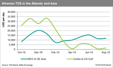 Aframaxes TCE in the Atlantic and Asia