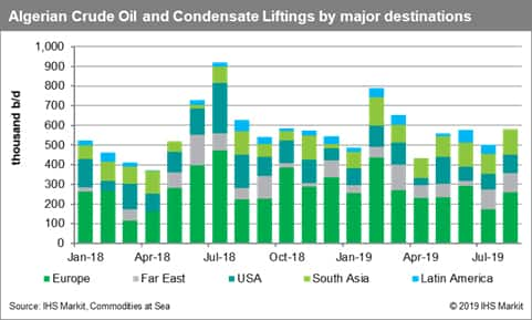 Algerian Crude Oil and Condensate Liftings by Major Destination