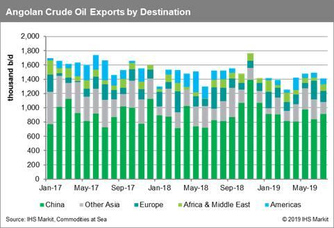 Angola Crude Oil Exports