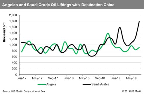 Angola and Saudi Arabia Crude Oil Liftings to China