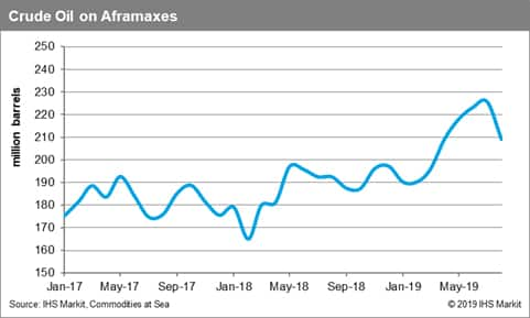 Crude Oil on Aframaxes