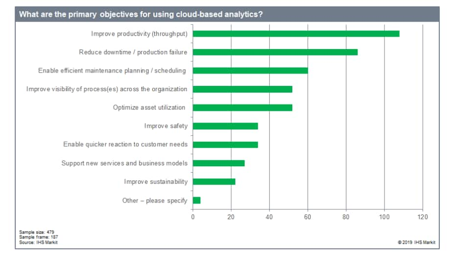 IHS Markit graphic on survey results of cloud-based analytics