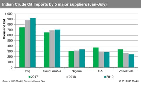 India Crude Oil Imports by 5 Major Suppliers