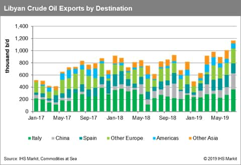 Libyan Crude Oil Exports