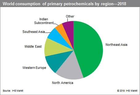 Petrochemical Industry Overview
