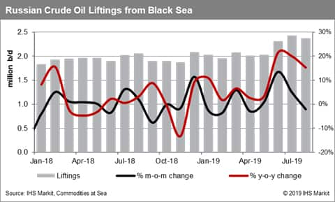 Russian Crude Oil Liftings from the Black Sea
