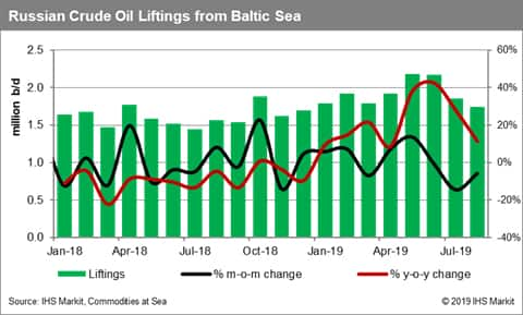 Russian Crude Oil Liftings from the Baltic Sea