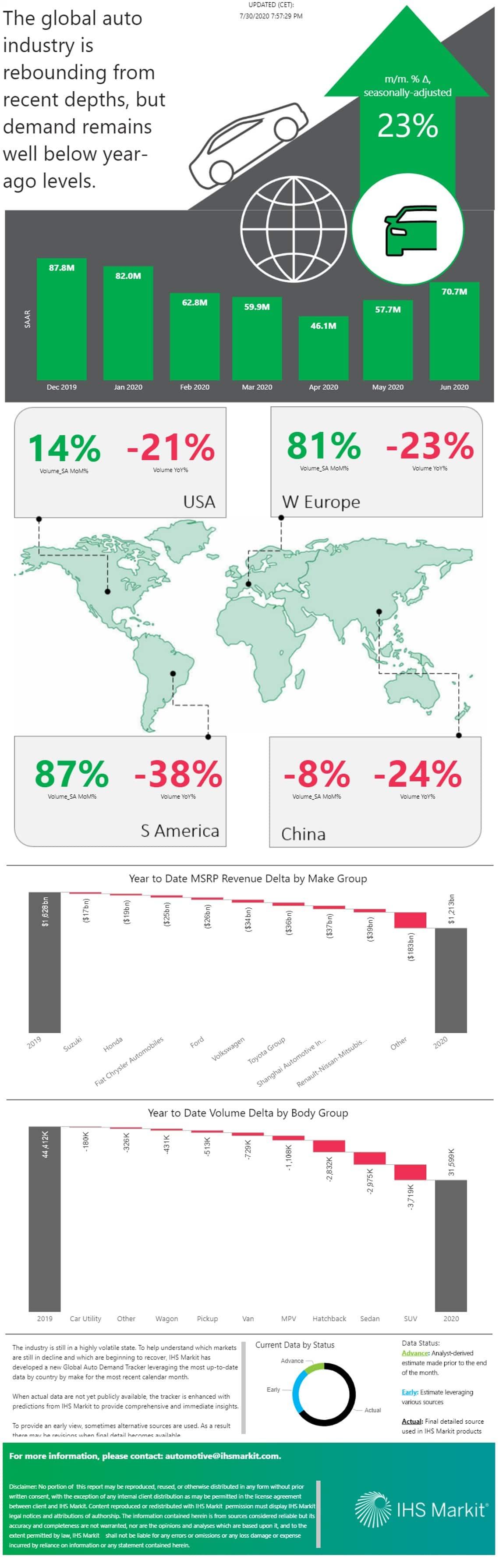 Global Auto Demand Tracker - April 2020