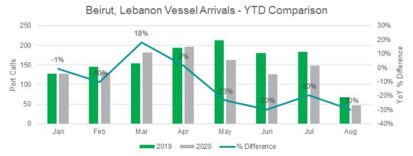 Beirut Lebanon Vessel Arrivals YTD Comparison