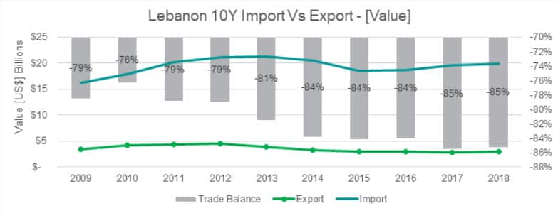 Lebanon Imports and Exports