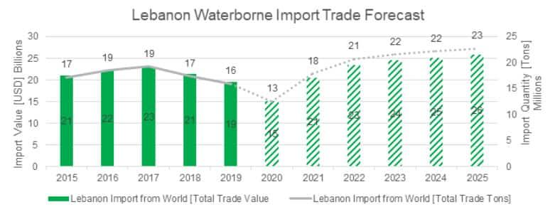 Lebanon waterborne import trade forecast