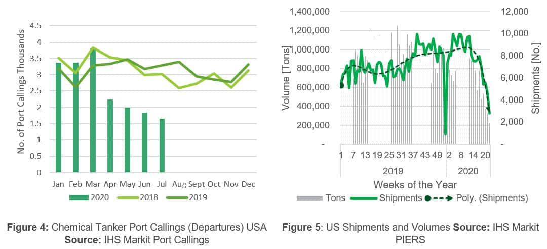 US Shipments and Volumes