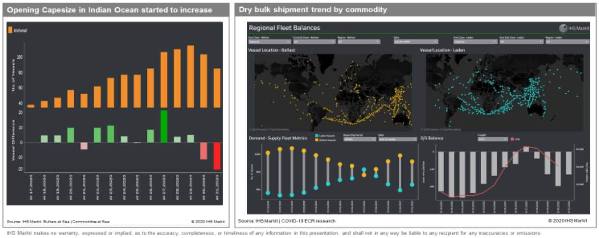 Dry Bulk Shipment Trend by Commodity