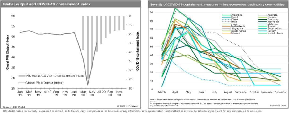 Global Output and COVID-19 Containment Index