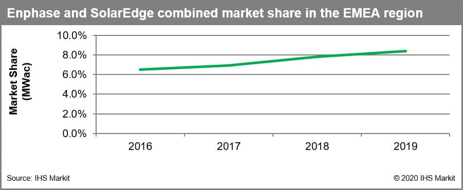 Enphase and SolarEdge combined market share in EMEA region