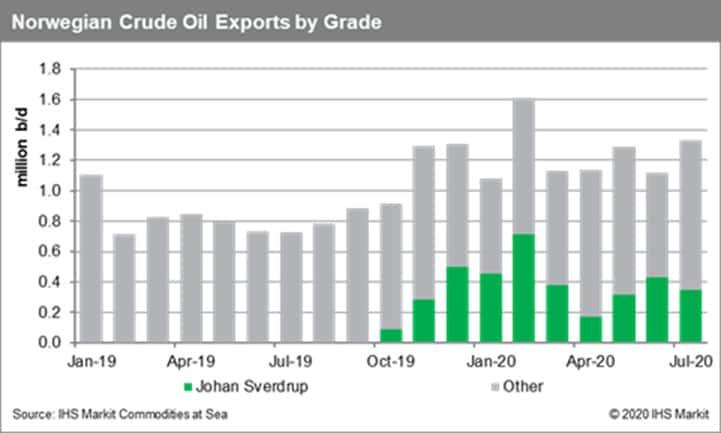 Norwegian crude oil exports by grade