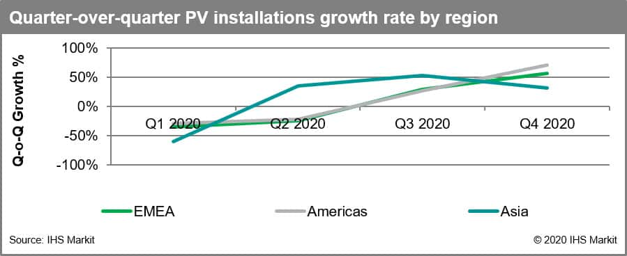 Quarter-over-quarter PV installations growth rate by region