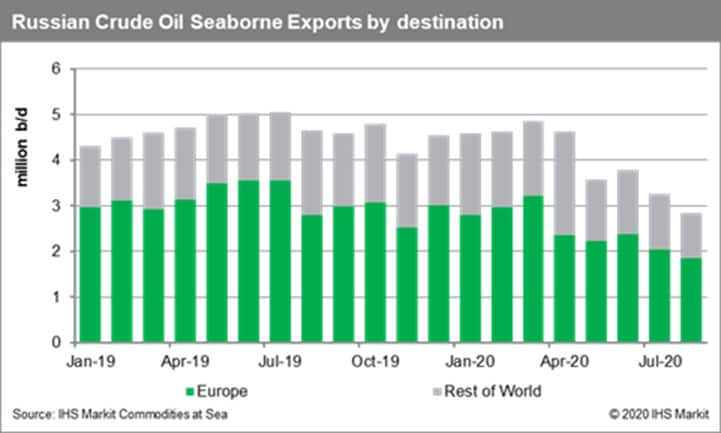 Russia Crude Oil Seaborne Exports by Destination
