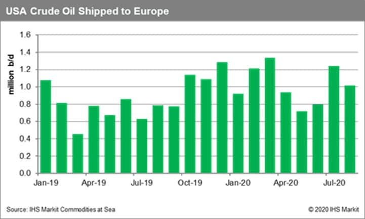 US Crude Oil Shipped to Europe
