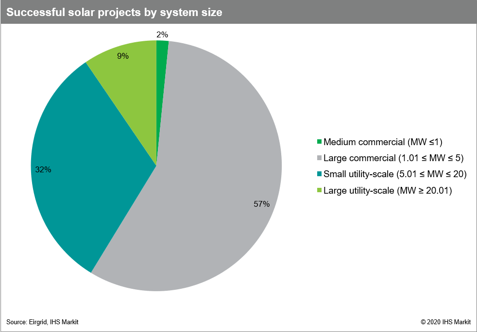 Successful solar projects by system size