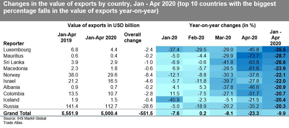 Changes in the value of exports by country