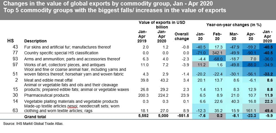 Changes in the value of global exports by commodity group