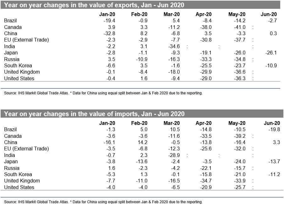 Year on year changes in the value of imports and exports
