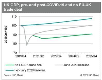 UK Gdp pre and post covid-19