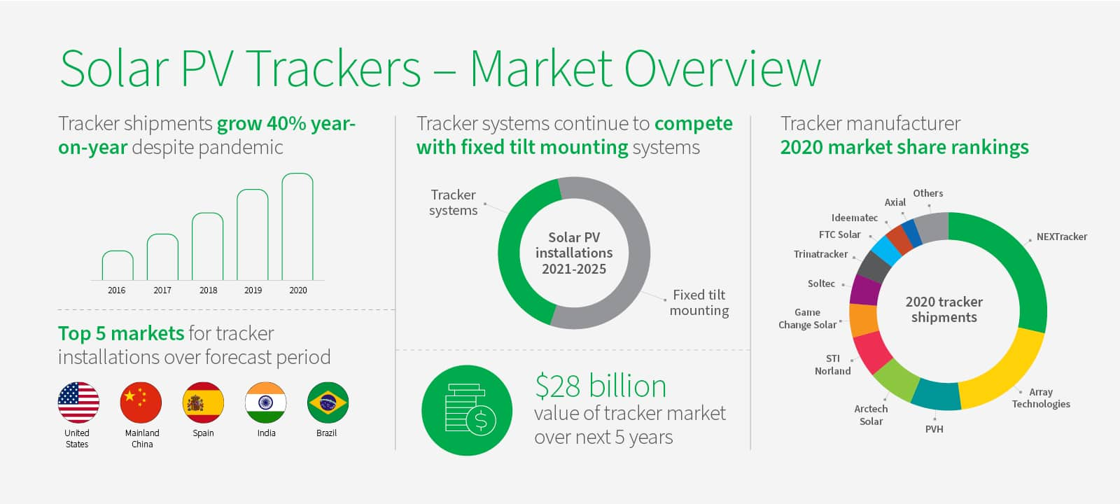 Solar PV Tackers - Market Overview