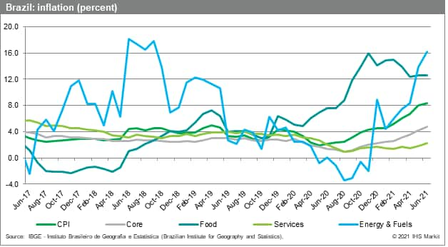 Brazil economic data Brazil inflation rates August 2021