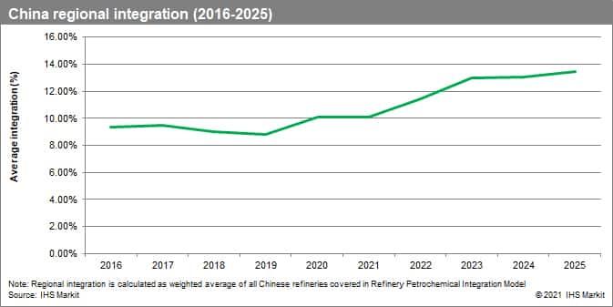 China regional integration (2016-2025)