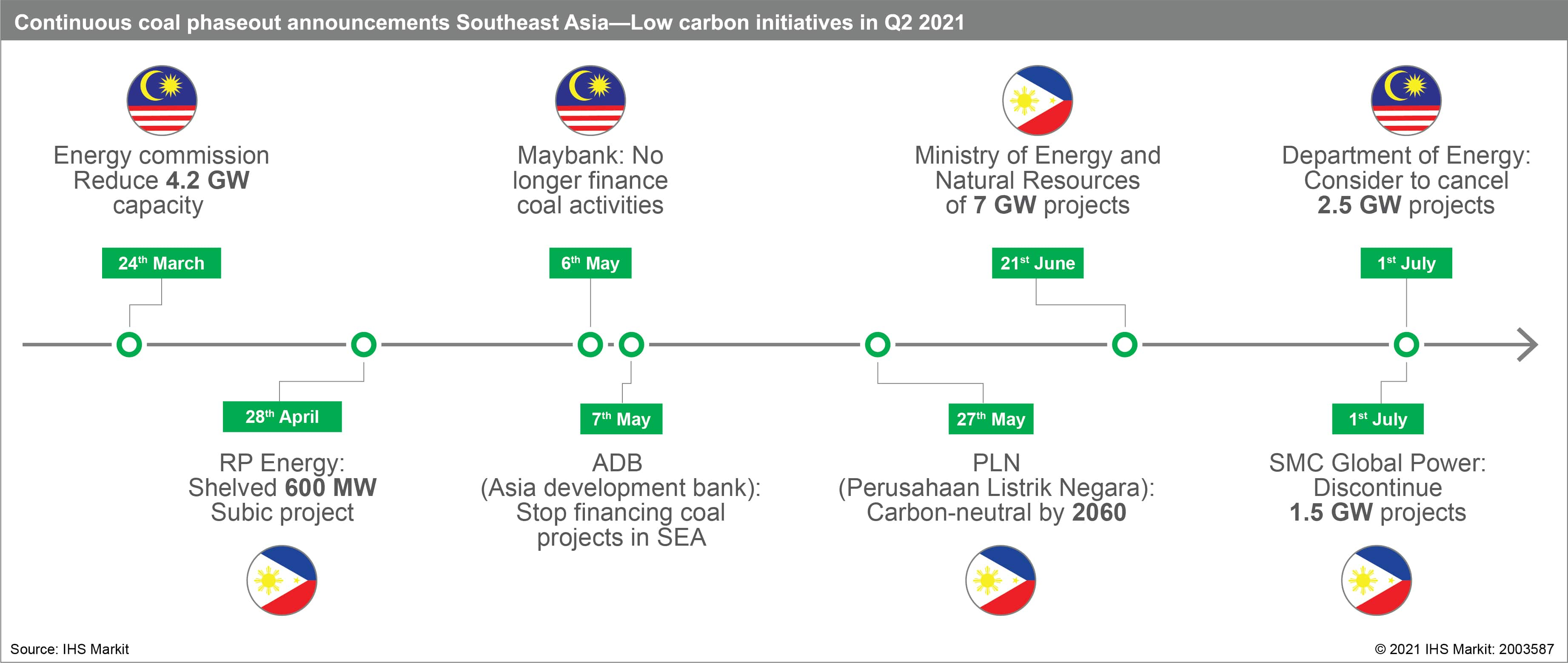 Continuous coal phaseout announcements Southeast Asia