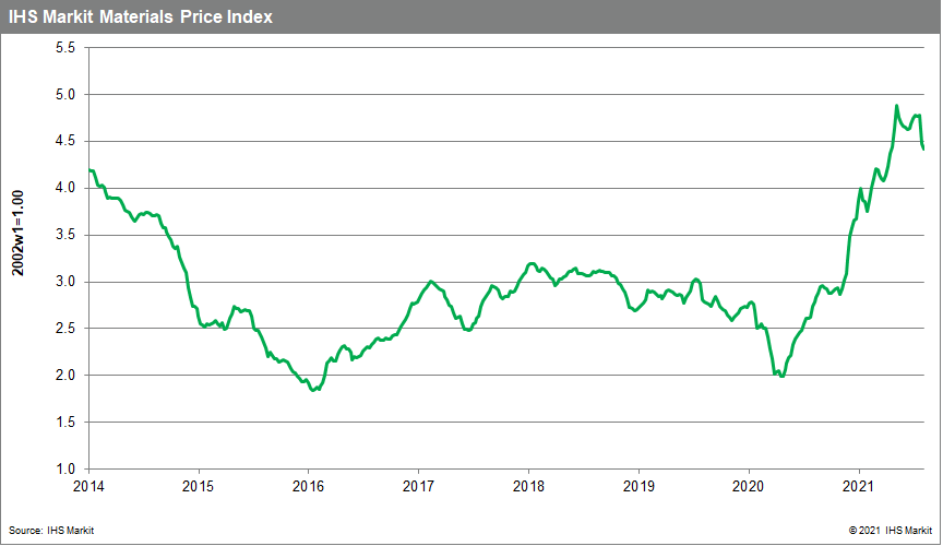 MPI commodity prices