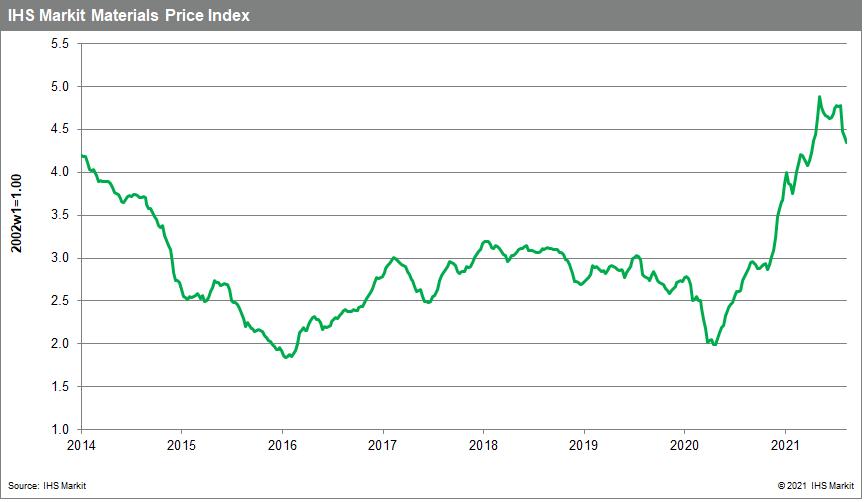 MPI commodity price data