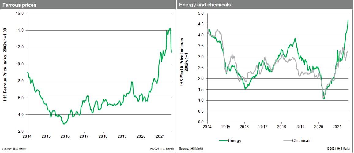 MPI commodity price iron ore