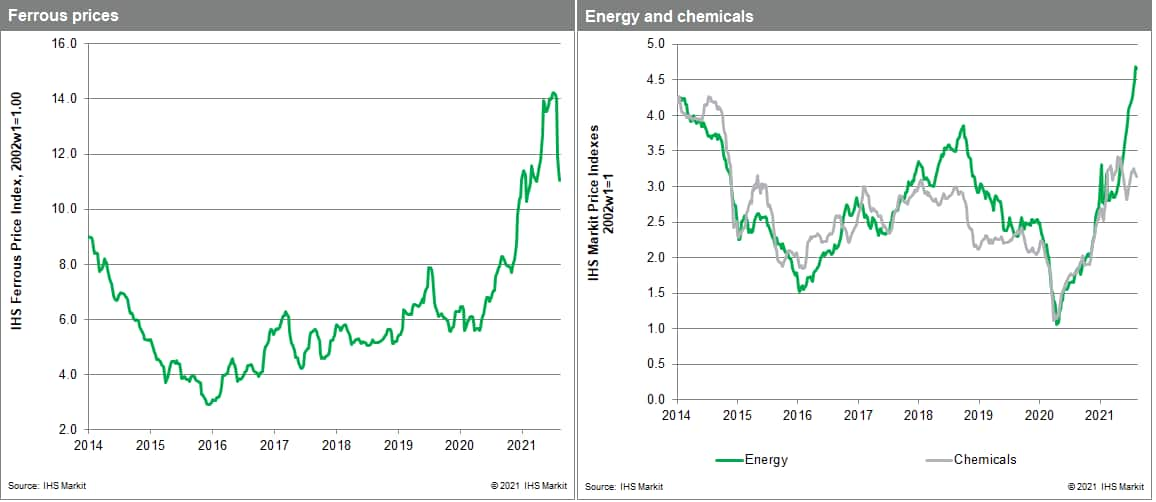 MPI data commodity price chemicals and metals prices