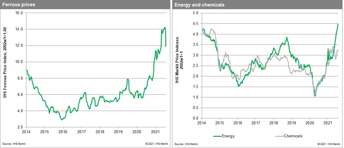 MPI commodity prices steel and chemicals