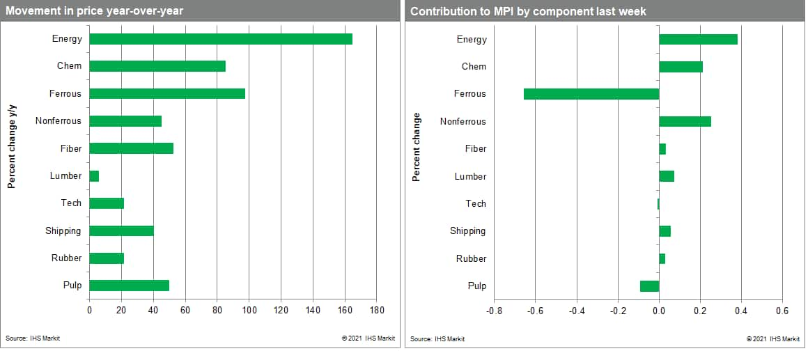 MPI commodity price data steel and iron ore cost