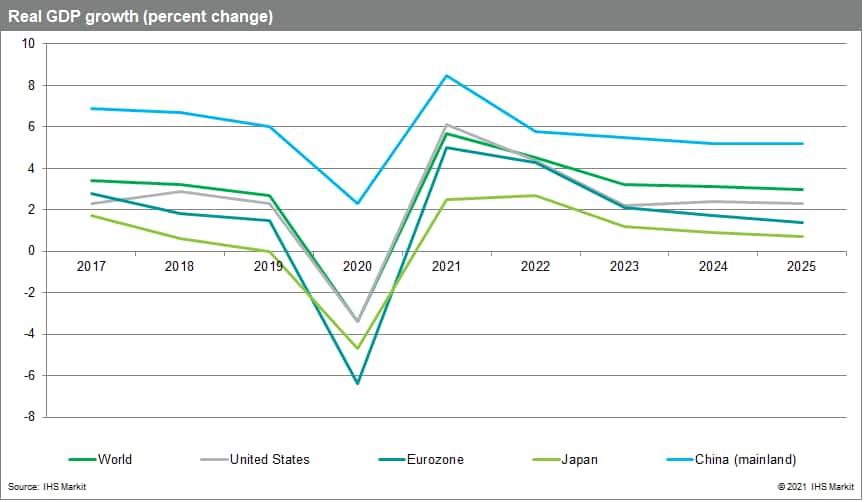 Real gdp global macroeconomic data August 2021
