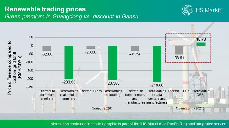 Renewable trading prices - Green premium in Guangdong cs. discount in Gansu