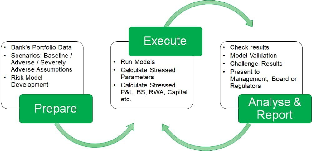 reverse stress testing flow
