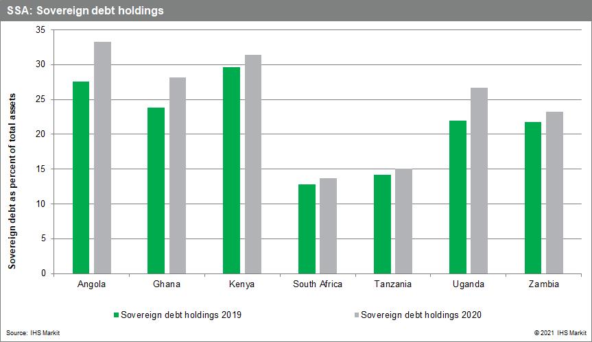 SSA banking risk data