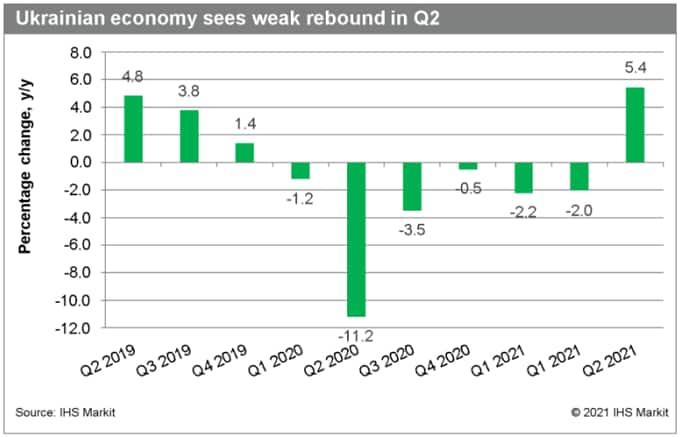 Ukrain economy GDP 2021