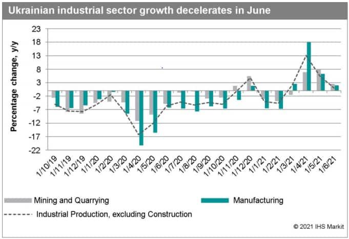 Ukrain industrial growth summer 2021