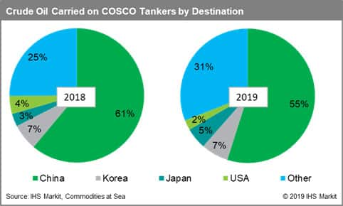 Crude oil carried on COSCO tankers by destination